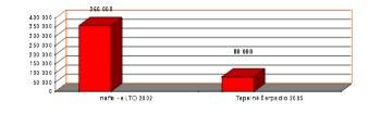 Obrázek graf topení