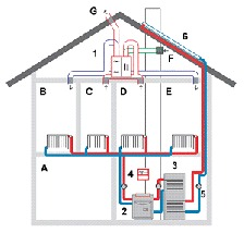 Rekuperace vzduchu v rodinném domě