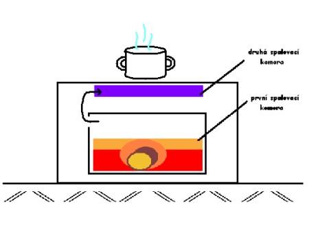 krby-sekundarní-spalovani.jpg